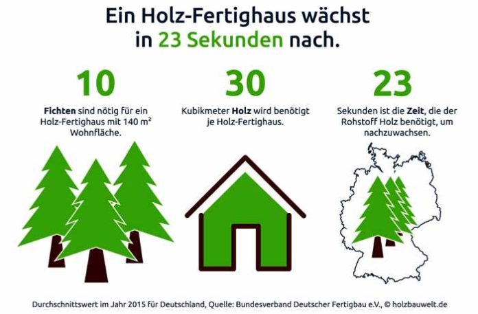 Holzhaus bauen in 23 Sekunden - schneller geht's nicht